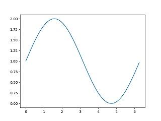 Sine Curve by Python in ePrep